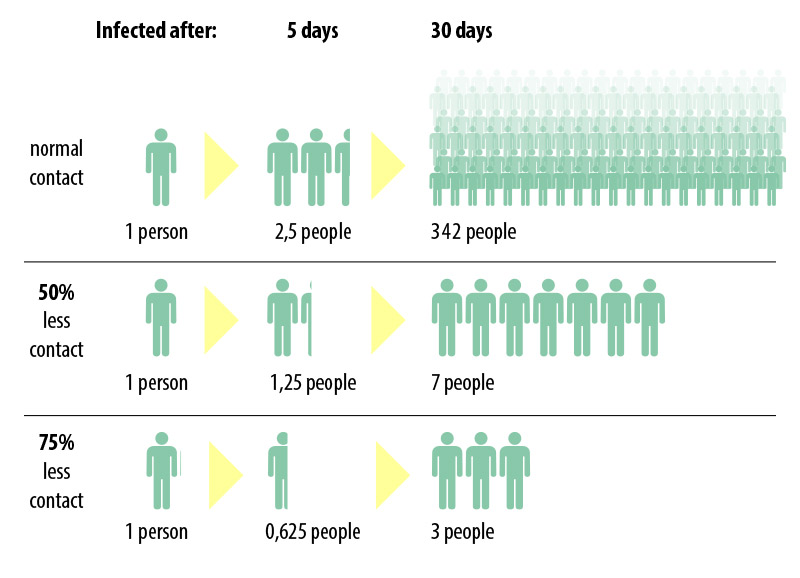 diagram of exponential spread of a viral pandemic
