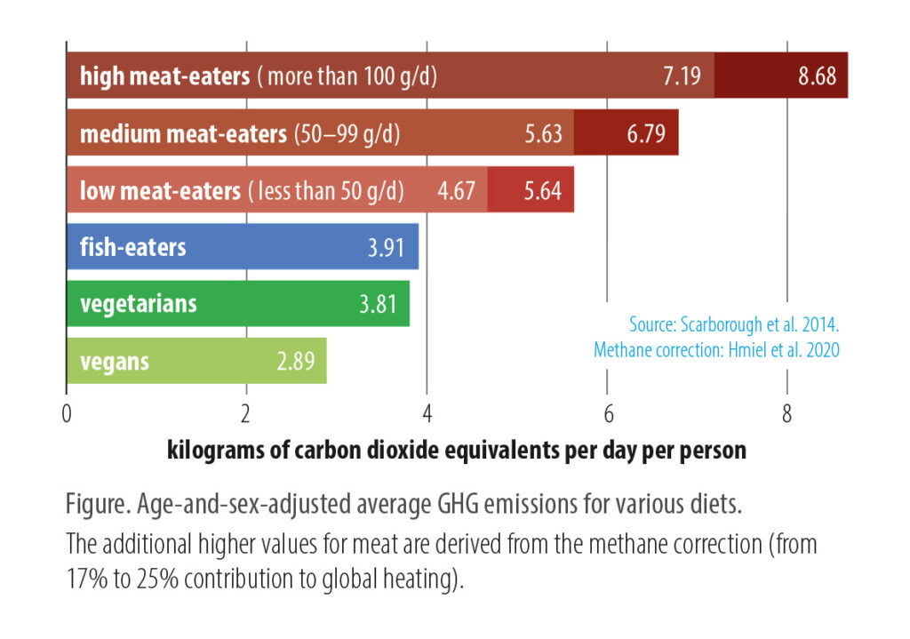 diagram of the climate footprint of meat vs vegan diet